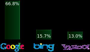 Yahoo_Google_Bing