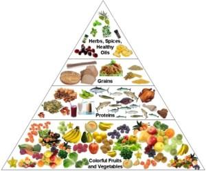 Nutrition-pyramid